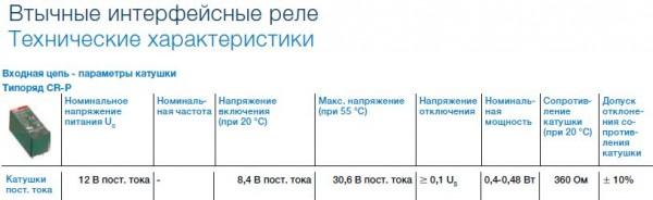 Характеристики реле ABB CR-P012DC2