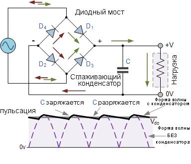 Сигнал С и БЕЗ конденстатора