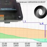 Строим графики на GSM контроллере CCU825 и интеграция с narodmon.ru