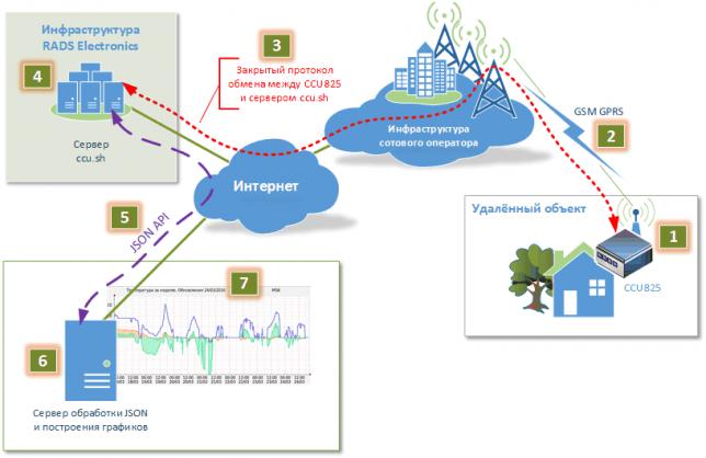 Схема взаимодействия CCU825 с сервером