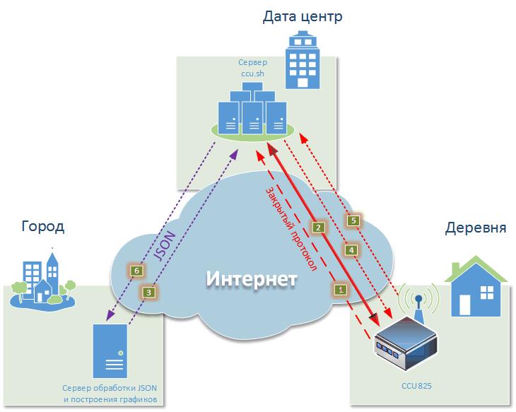 Принцип работы сервера ccu.sh