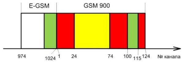 Распределение номеров каналов между стандартами GSM / EGSM