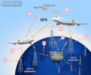 Принцип работы ADS-B и Flightradar24