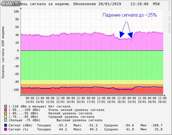 Уровень сигнала GSM сети на CCU825