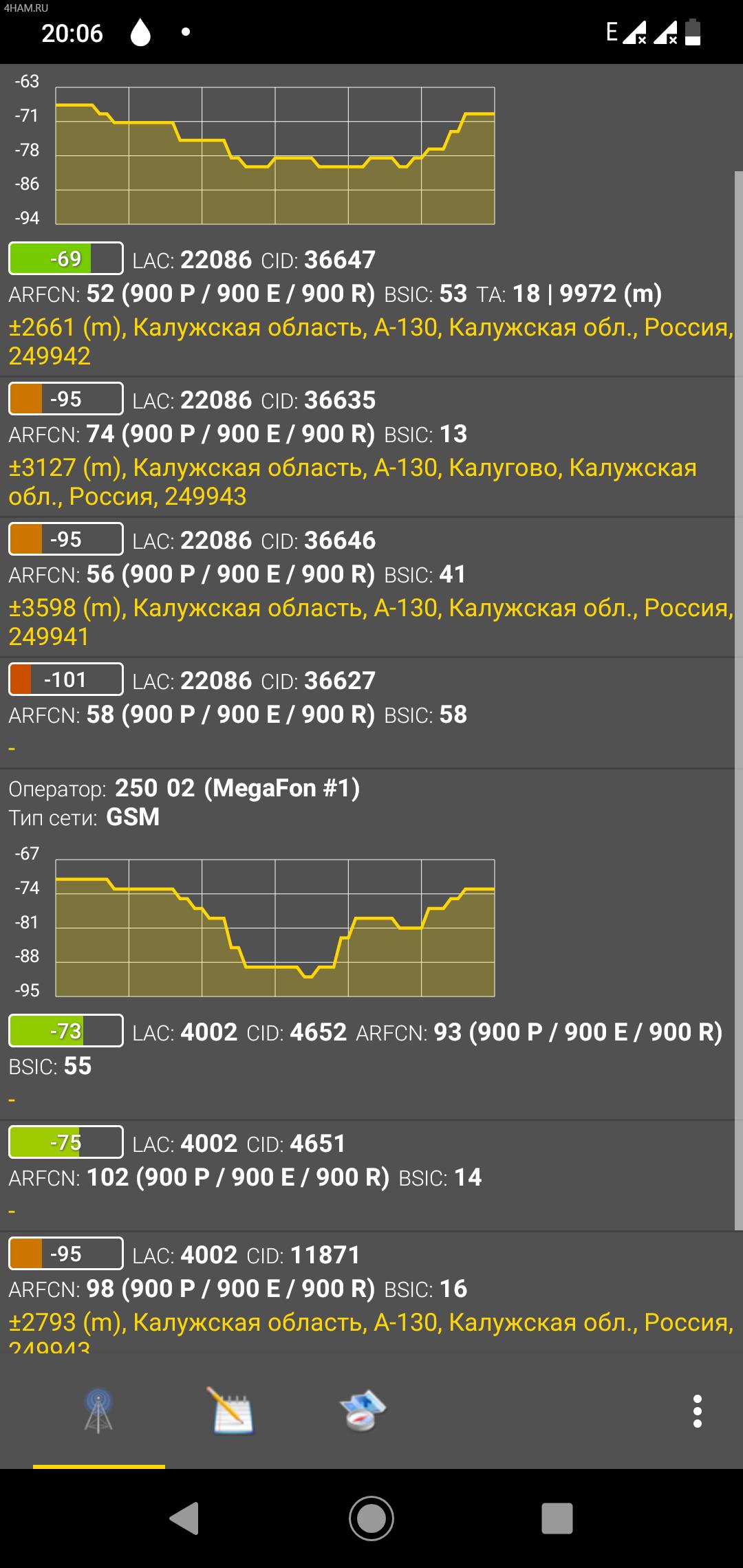 Уровни сигнала после установки GSM репитера