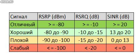 Таблица интерпретации значений SINR, RSRP, RSRQ